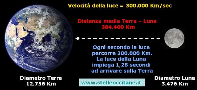 Distanza Terra Luna