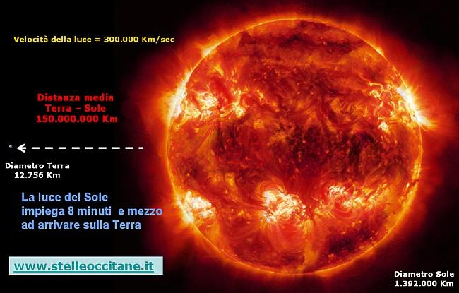 Distanza Terra Sole
